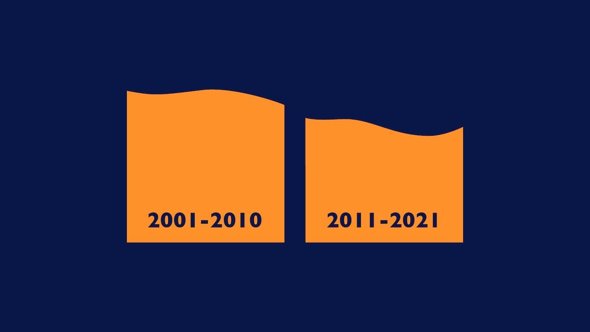 De siste 10 årene har strømprisene vært rimeligere enn tiåret før.