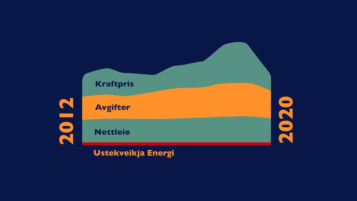Illustrasjon som viser at strømmen man betaler fordeler seg på kraftpris med påslag, nettleie og avgifter.