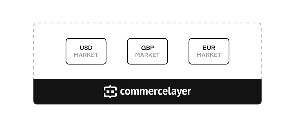 Commerce Layer multi-market architecture for multi-currency ecommerce
