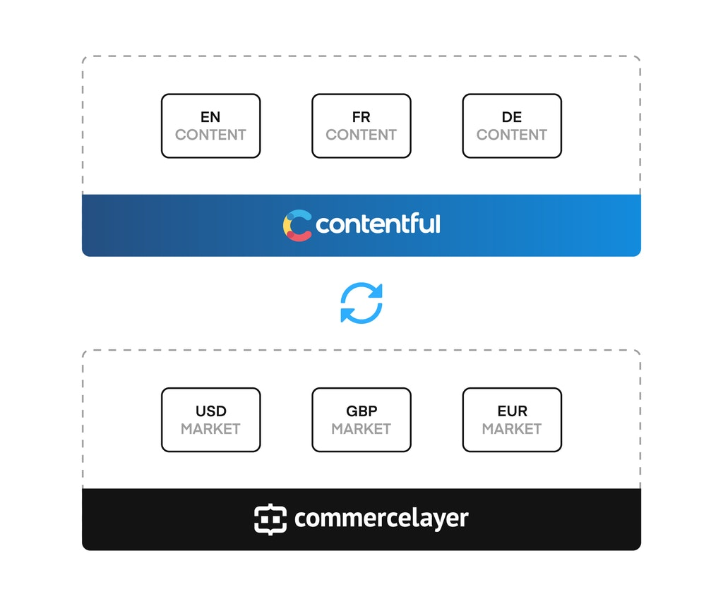 Commerce Layer + headless CMS architecture for multi-currency and multi-language ecommerce