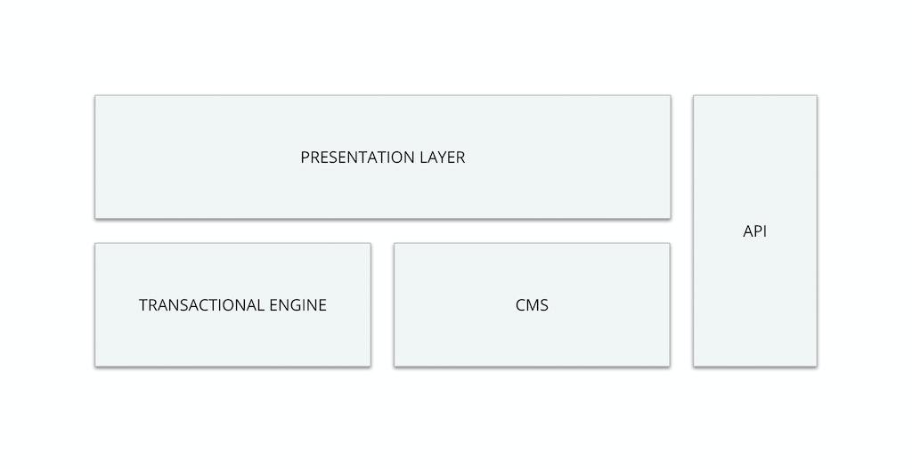 Traditional ecommerce platform components