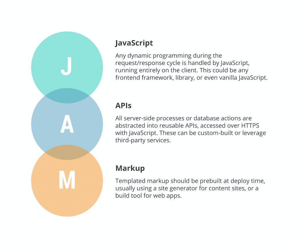 Jamstack is a modern web development architecture based on client-side JavaScript, reusable APIs, and prebuilt Markup