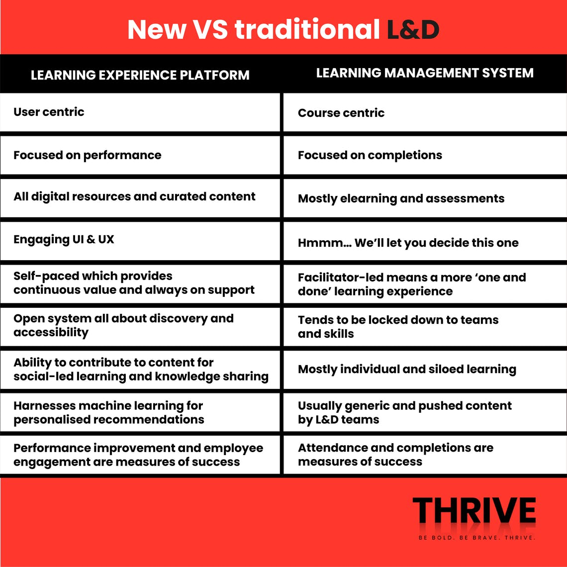 New vs traditional learning and development