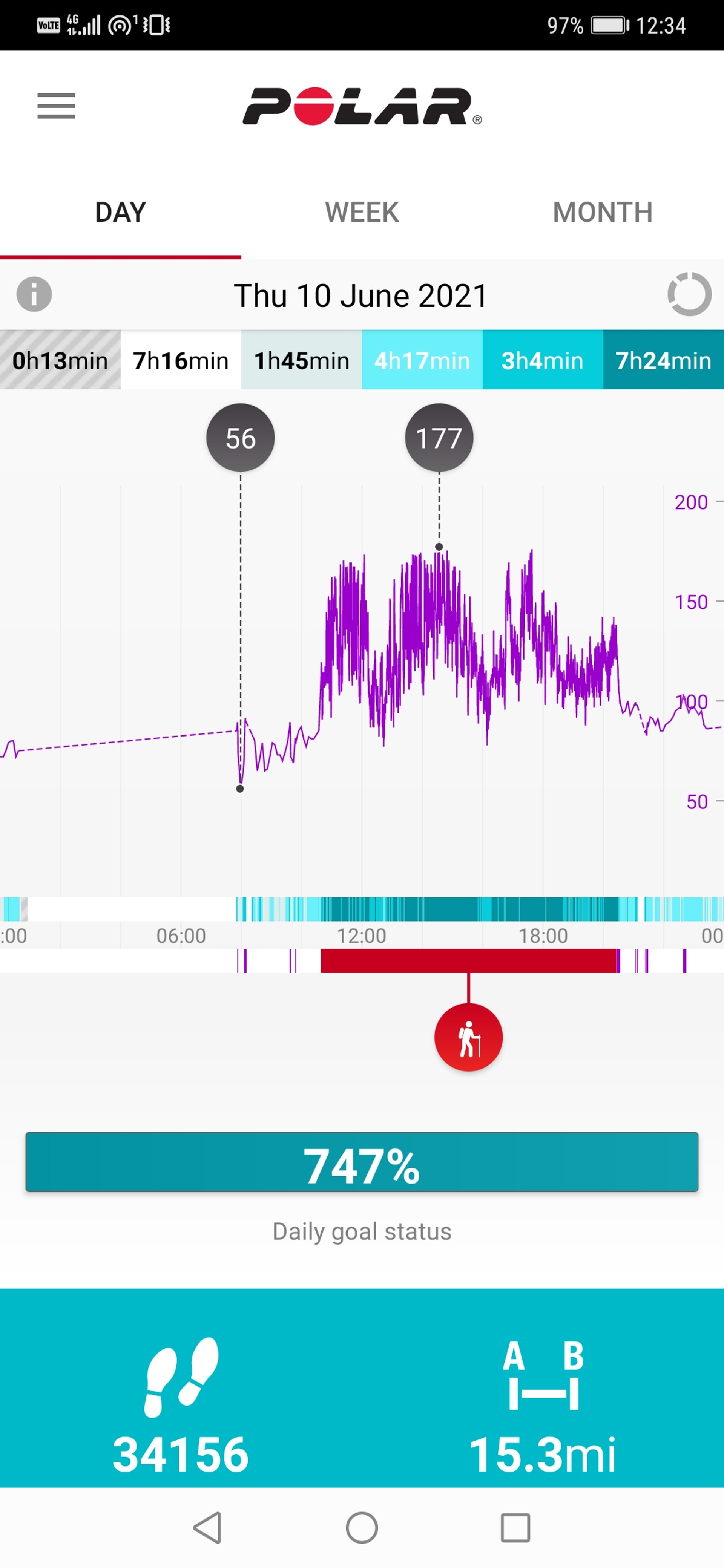 Distance and Heart Rate Graph