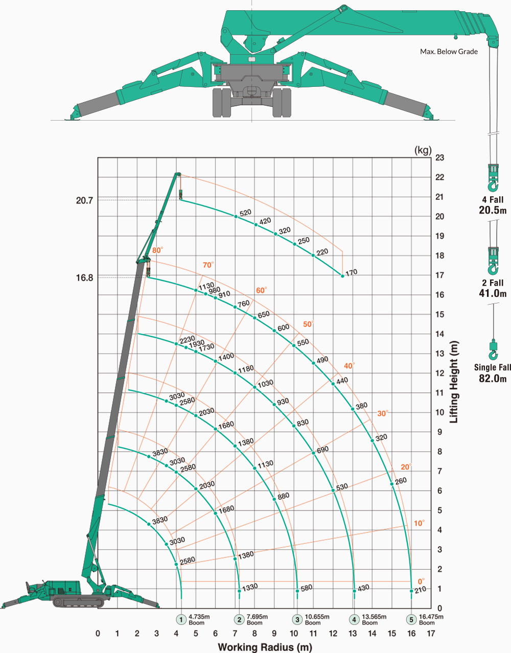 Maeda MC405 Outriggers Position : Max