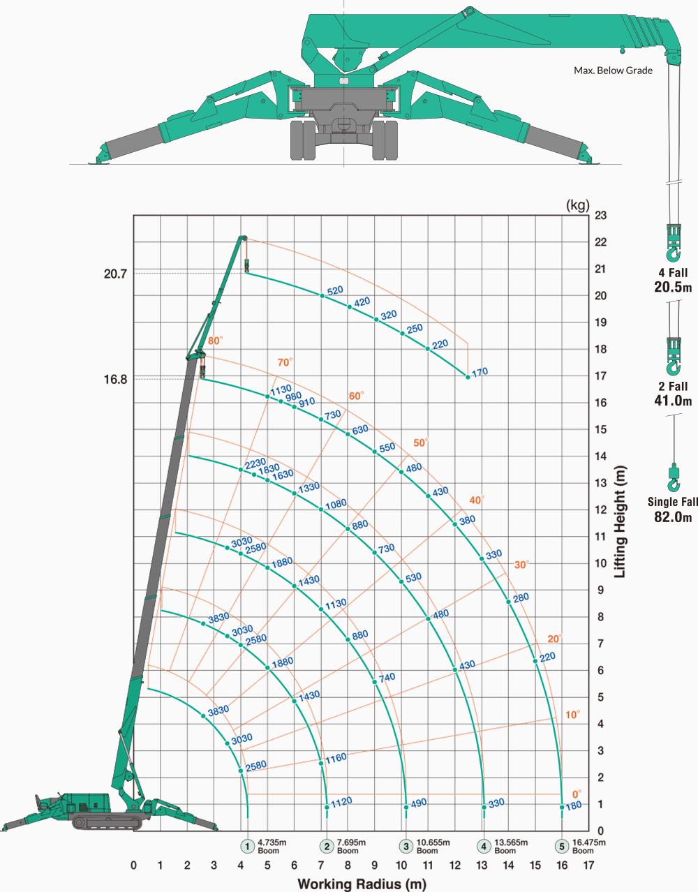 Maeda MC405 Outriggers Position : Mid