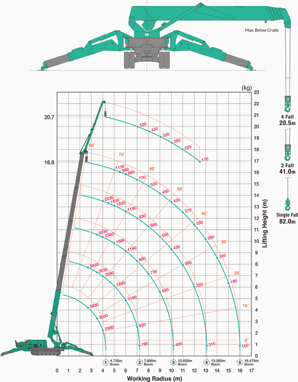 Maeda MC405 Outriggers Position : Min