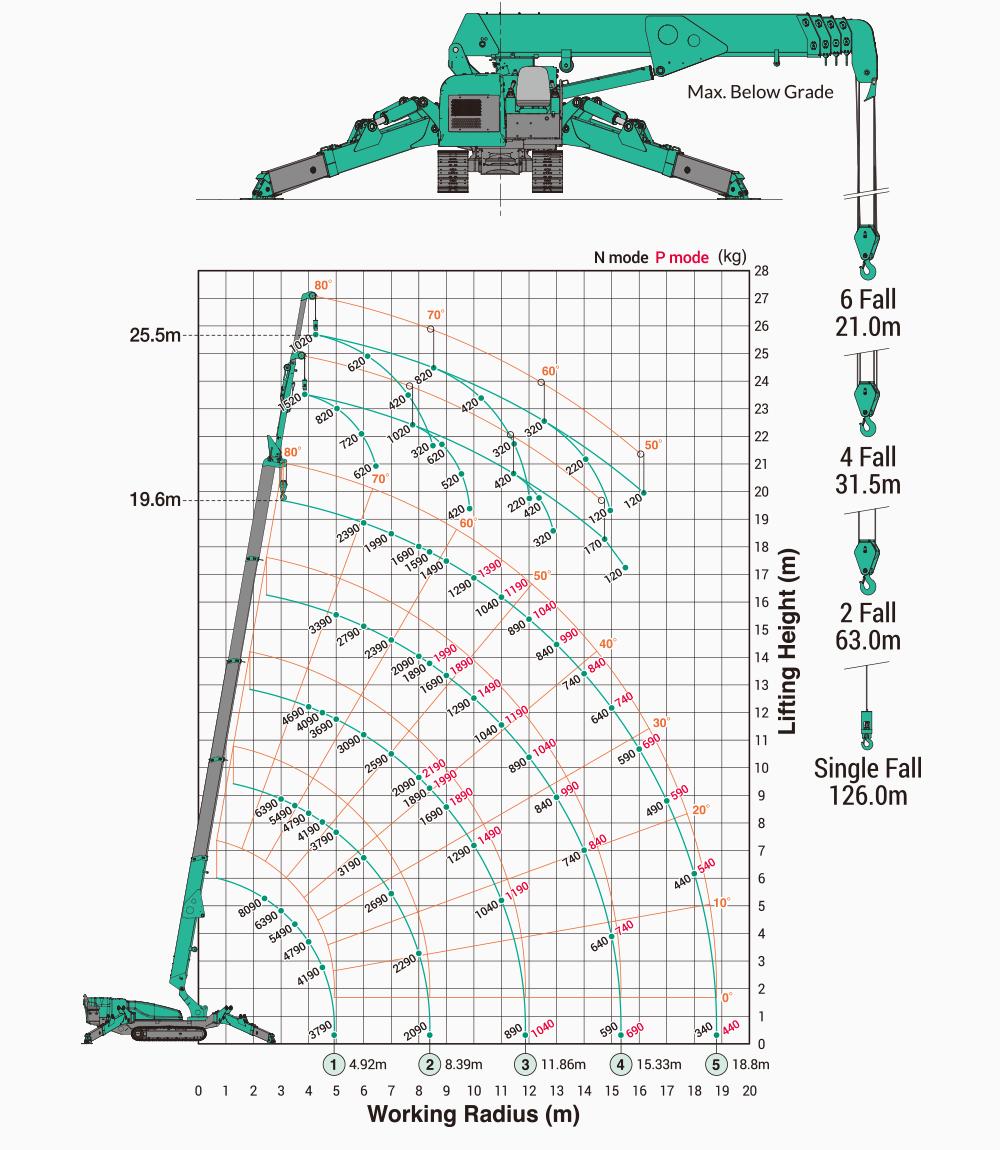 Maeda MC815 Working Range Chart