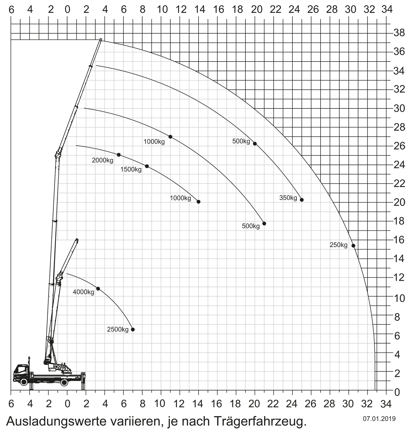 Klaas K750 Working Range Diagram : Crane operation