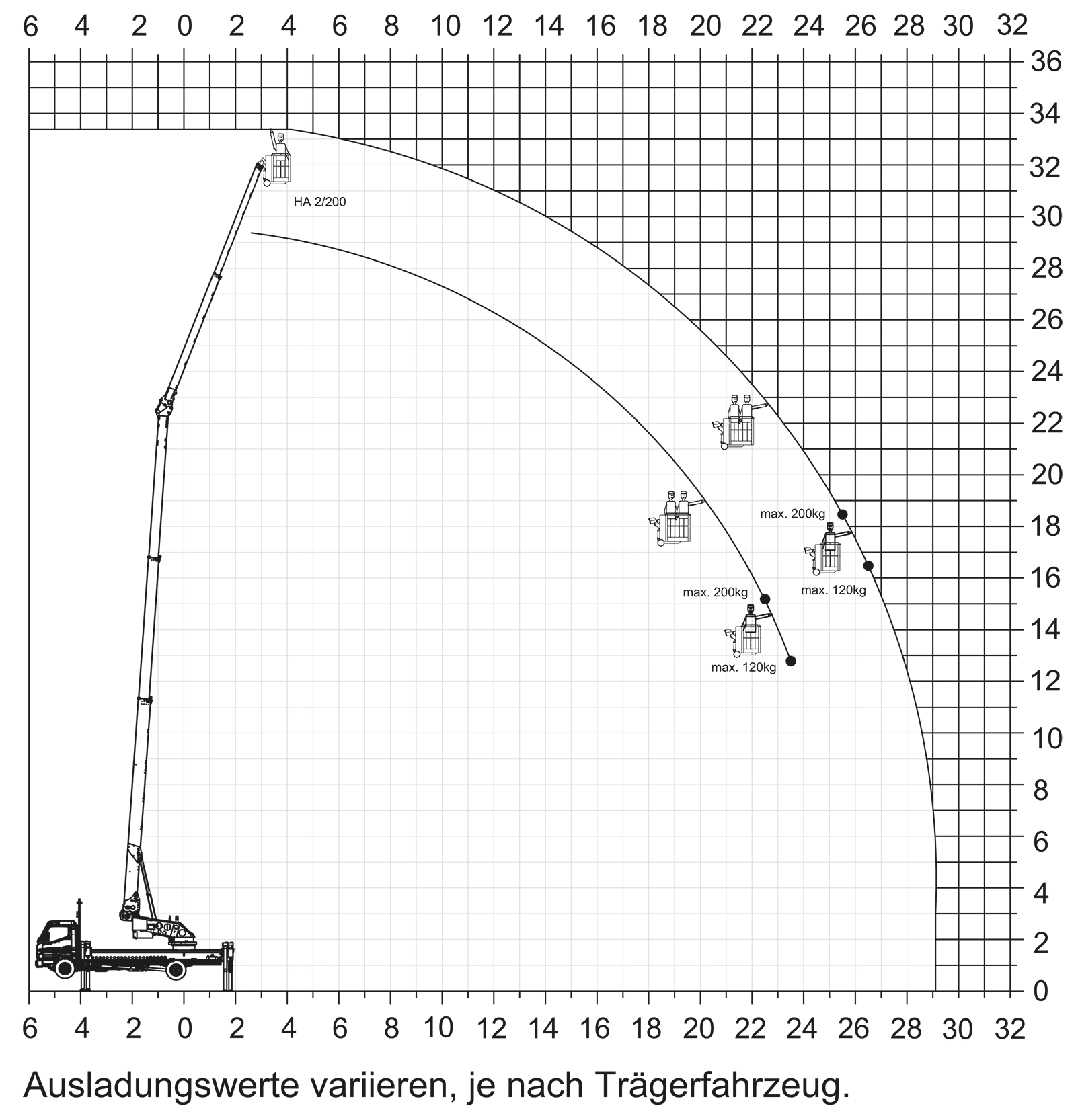 Klaas K750 Working Range Diagram : Platform operation
