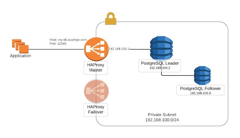Scalingo PostgreSQL network setup