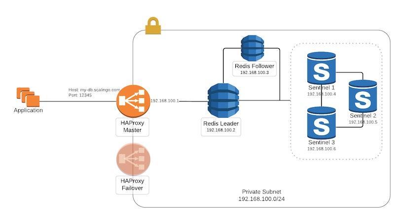 Scalingo Redis network setup