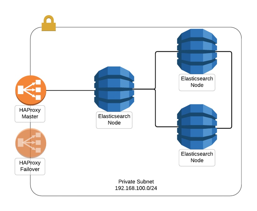 Scalingo Elasticsearch network setup