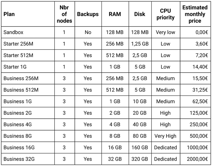 Scalingo MongoDB new pricing plans