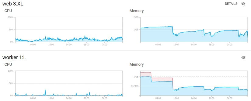 Container Metrics graphs