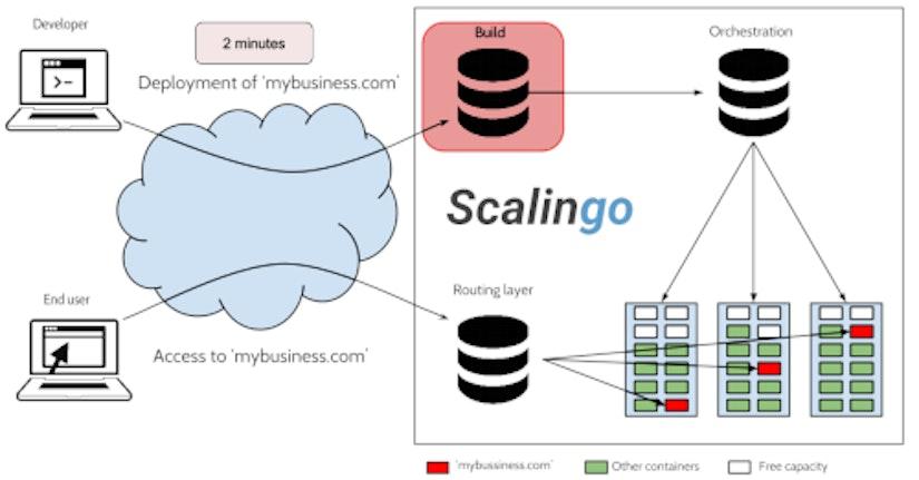Scalingo Build Architecture Schema