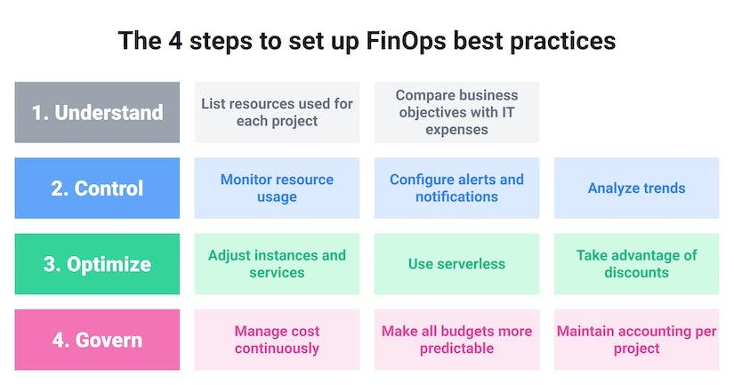FinOps Best practices