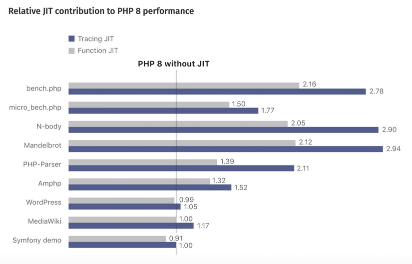 Impact of PHP 8 on performance