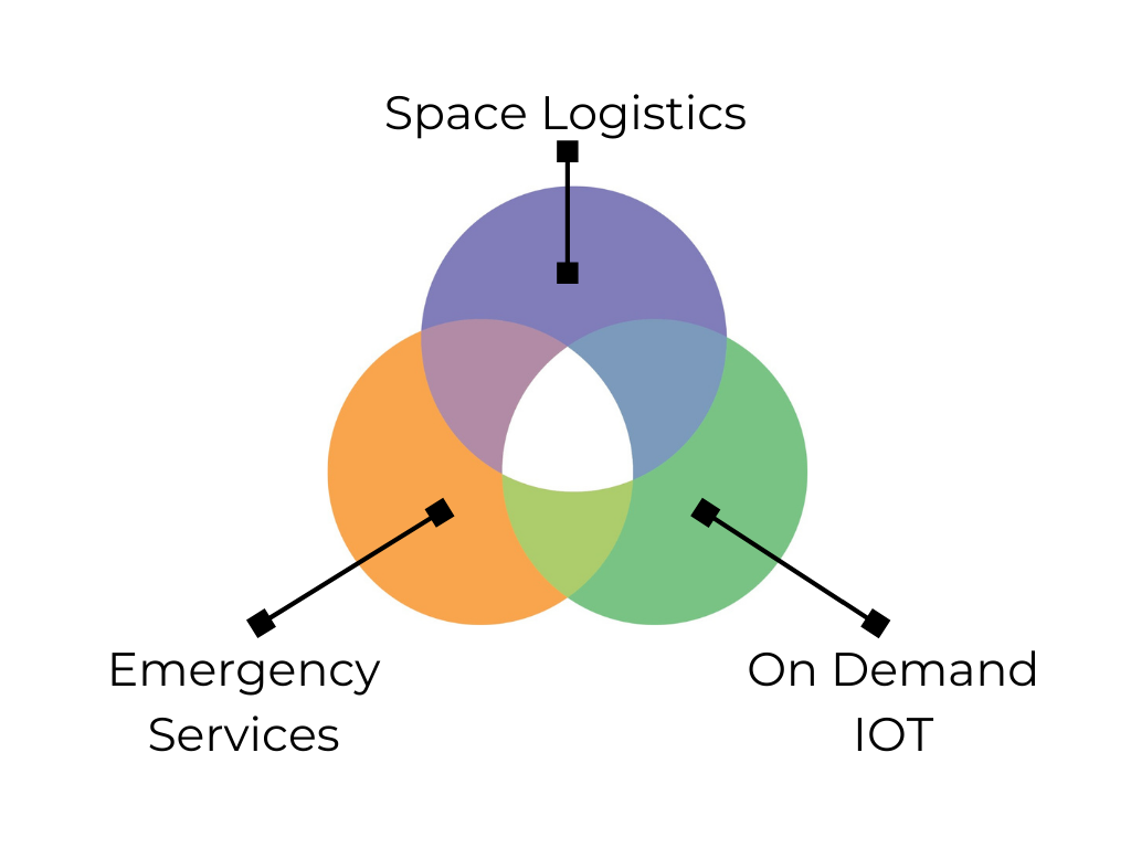 Dandelions works with clients in Space Logistics, Emergency Services and On-Demand IOT