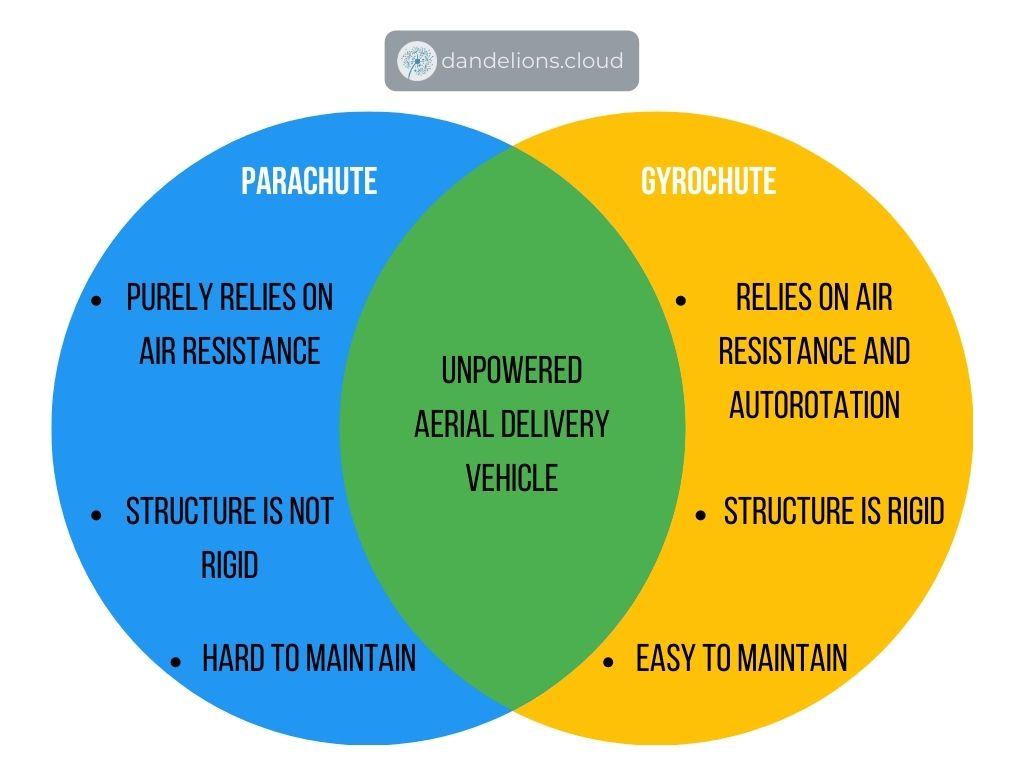 venn diagram of gyrochute vs parachute