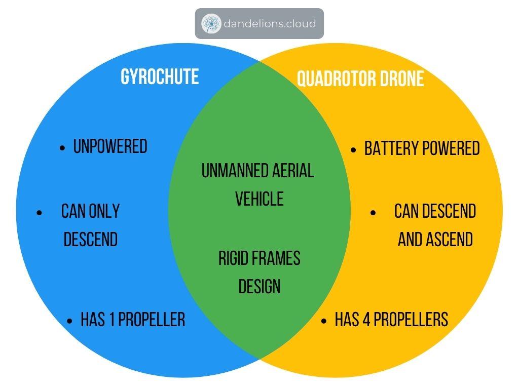 Similarities of gyrochute and quadrotor drone diagram venn