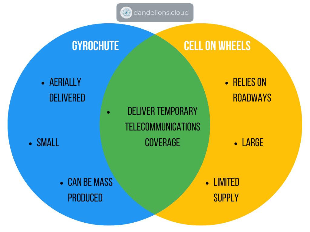 Gyrochute vs CoW diagram venn