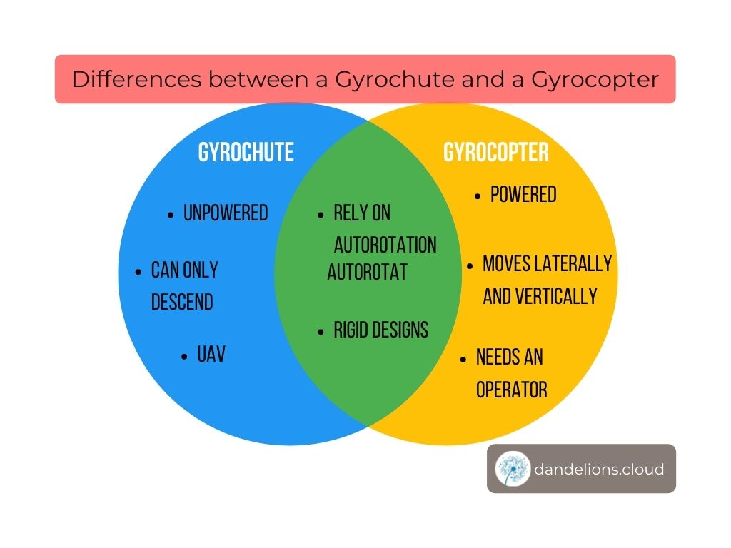 Differences between a Gyrochute and a Gyrocopter