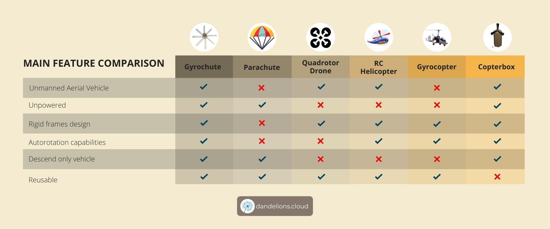 Comparing the Gyrochute with the parachute, quadrotor drone, rc helicopter, gyrocopter and copterbox