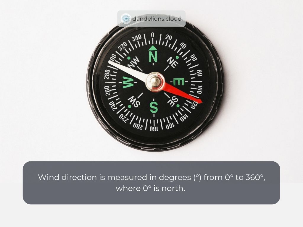 Wind direction is measured in degrees (°) from 0° to 360°, where 0° is north.