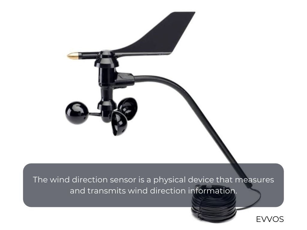 The wind direction sensor is a physical device that measures and transmits wind direction information.