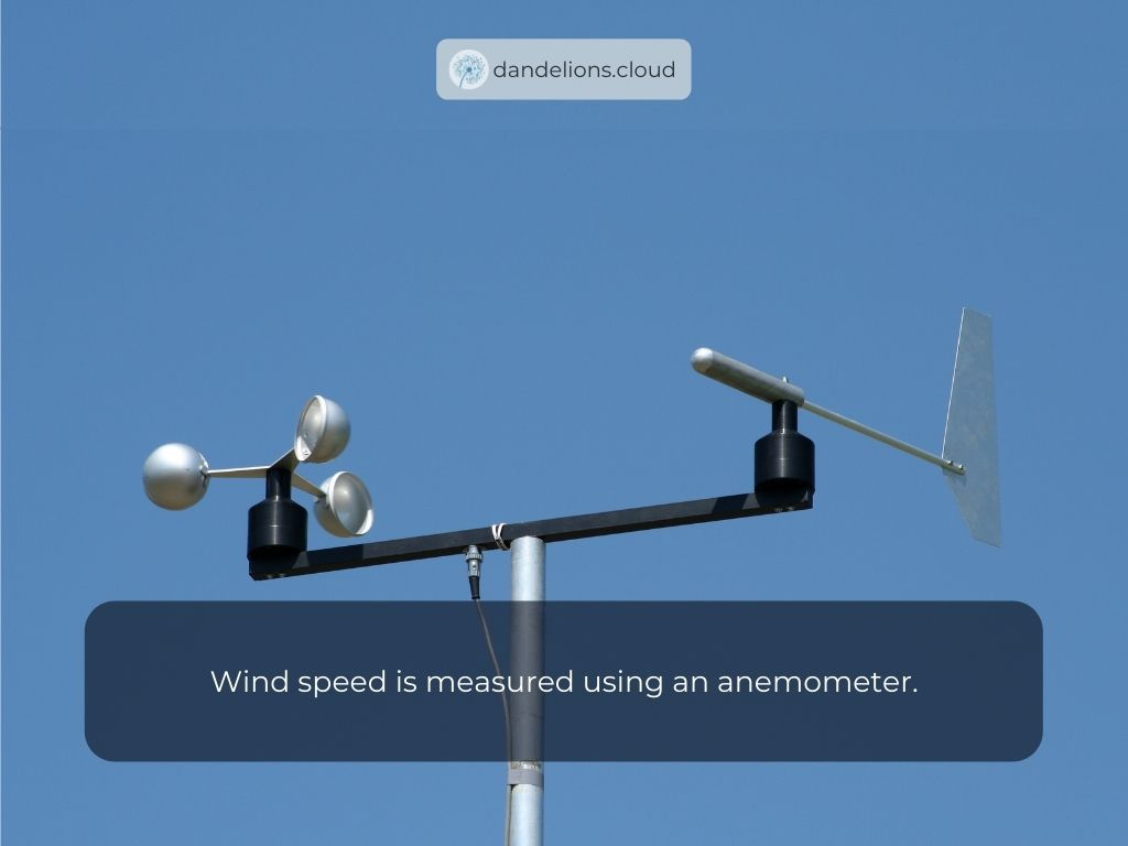 wind speed is measured using an anemometer