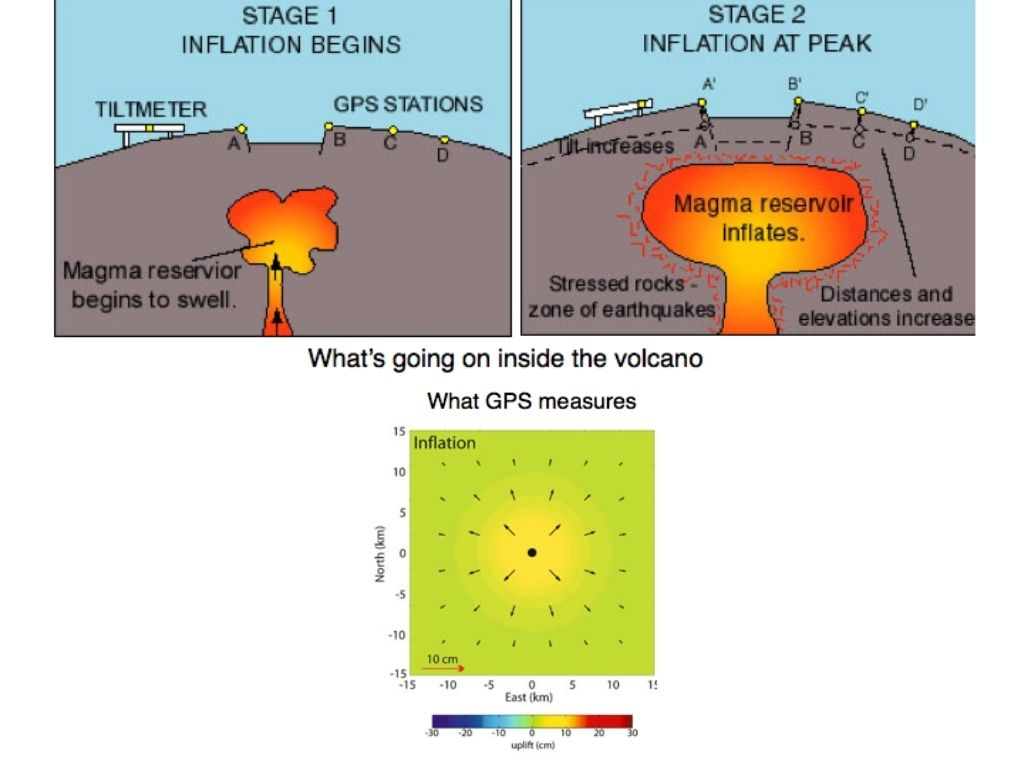 How GPS measures volcanic activities   Image credit: UNAVCO and the GPS Reflections Research Group.