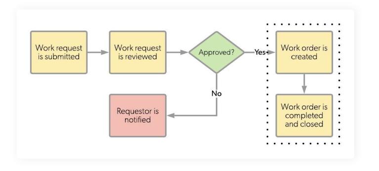 how work orders work