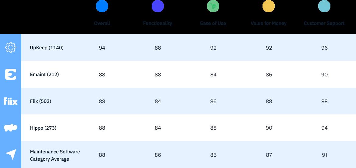 User Ratings Graph