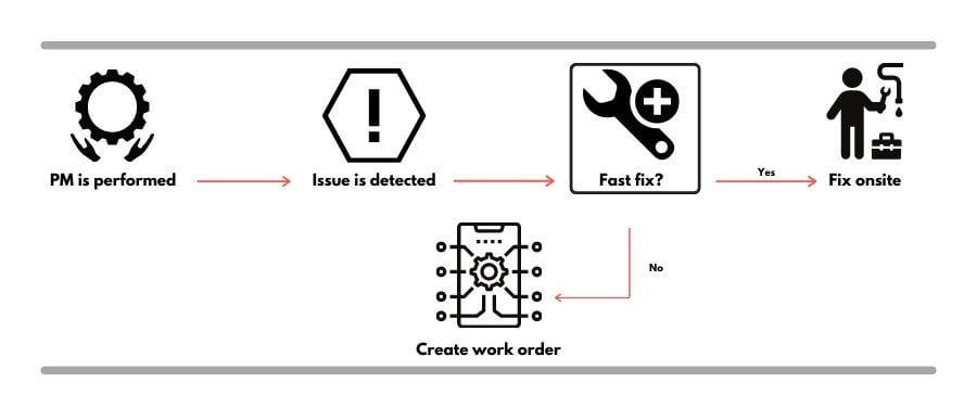 Work-flow of Corrective Maintenance