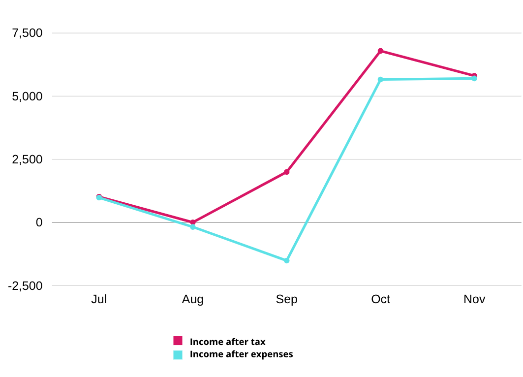 Graph showing income after tax vs income after business expenses have been deducted