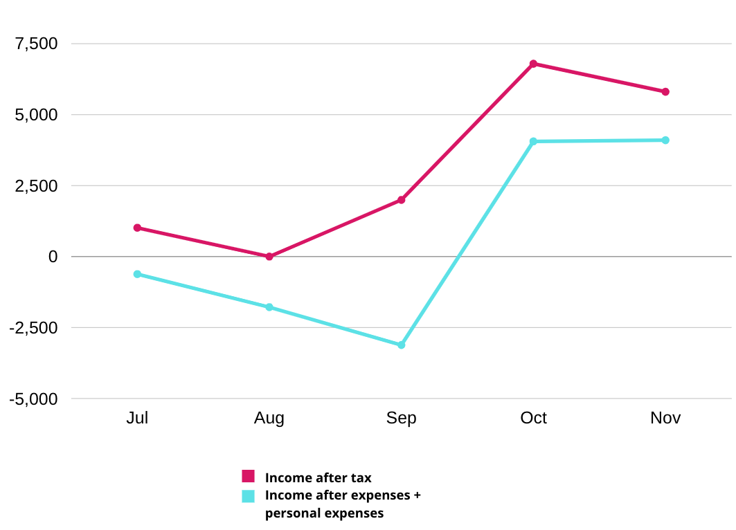 Graph showing income after tax vs income after business + personal expenses have been deducted