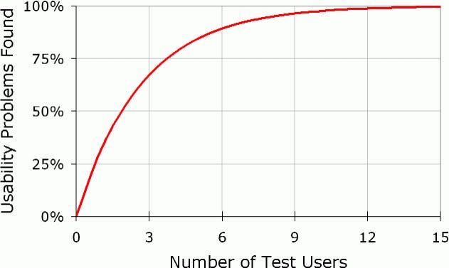user testing diminishing returns chart