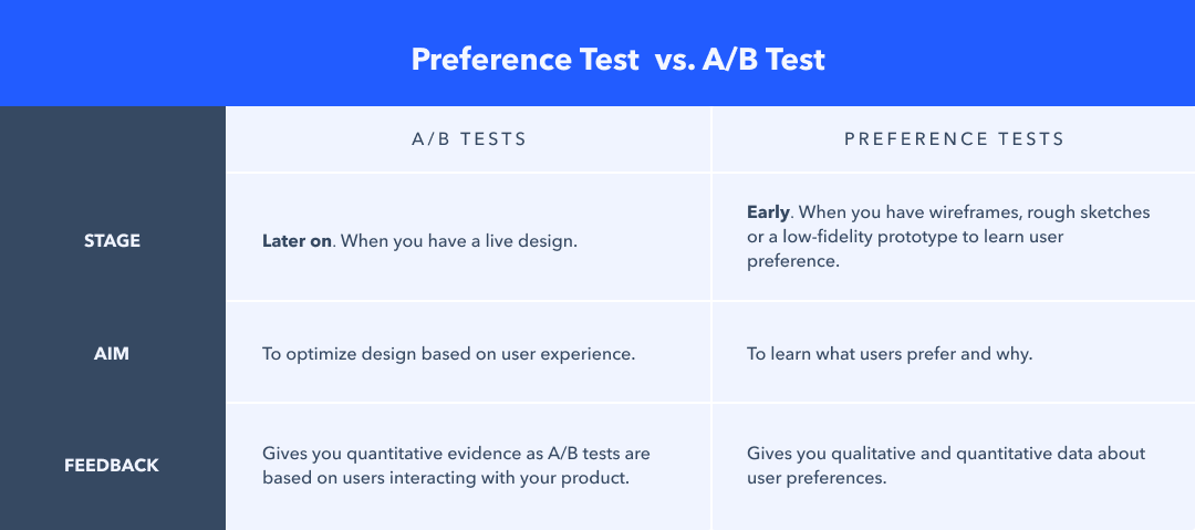 preference test vs ab test