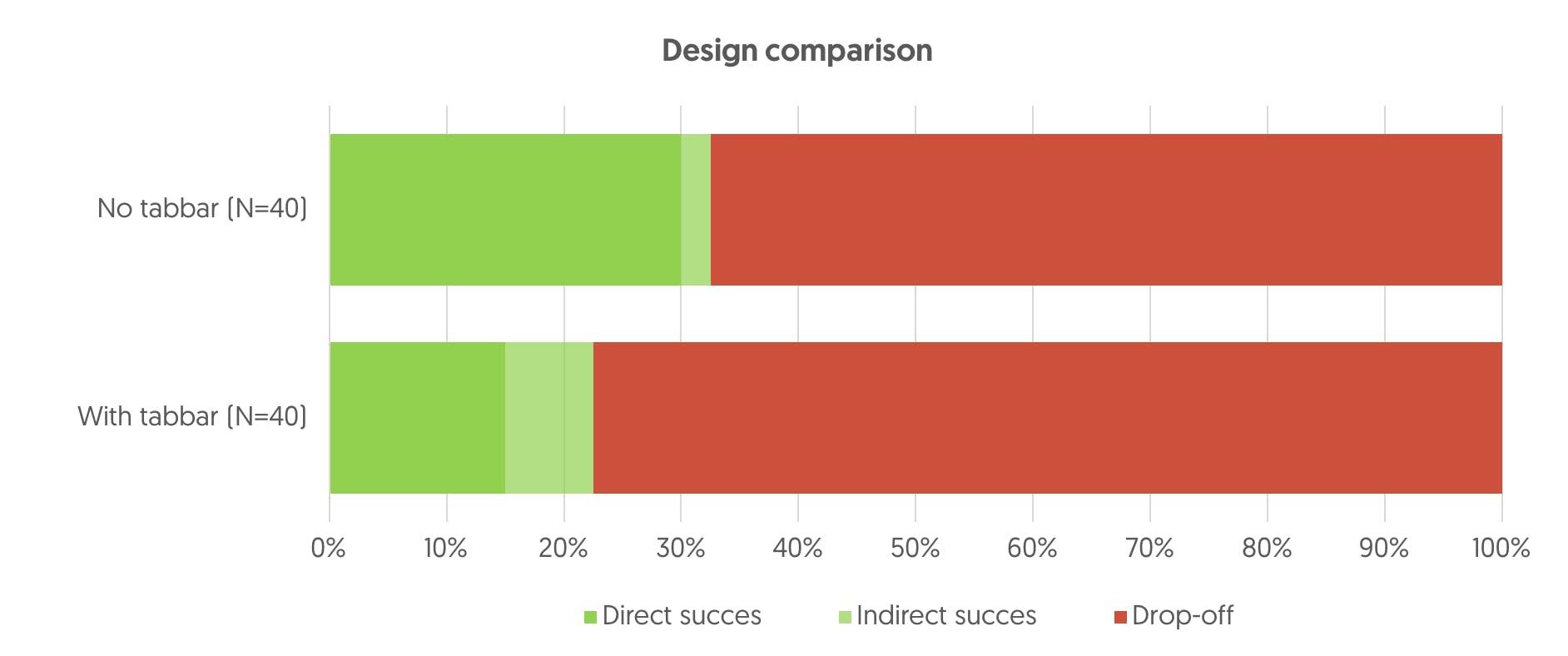 AB testing design results