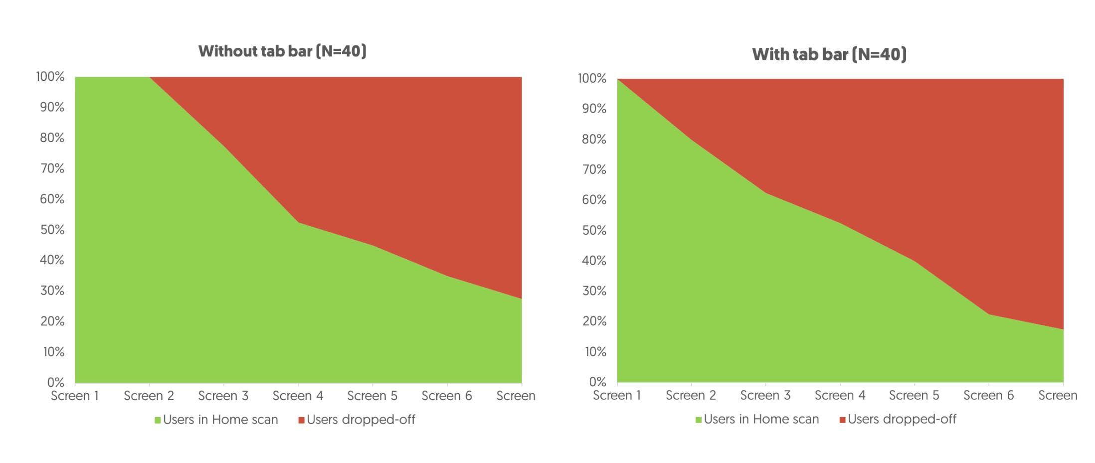 ab testing chart example