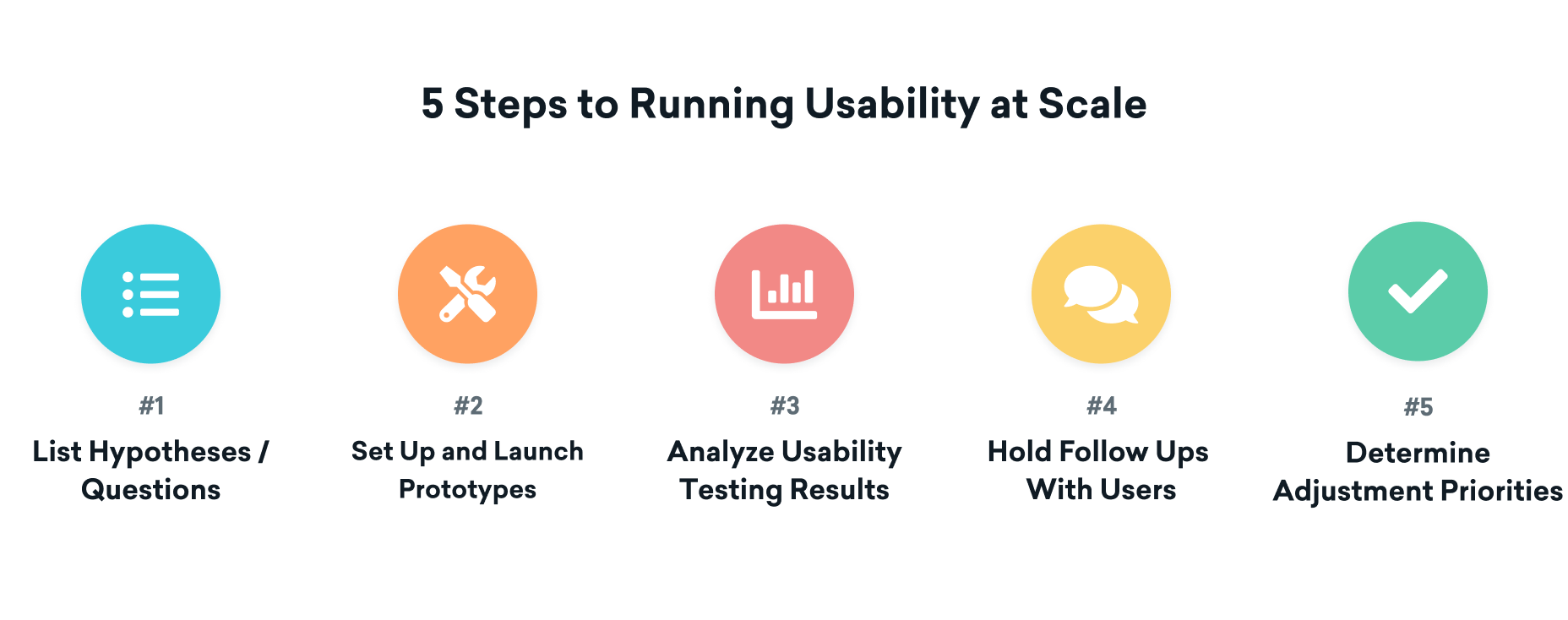 graphic - 5 steps for using usability at scale