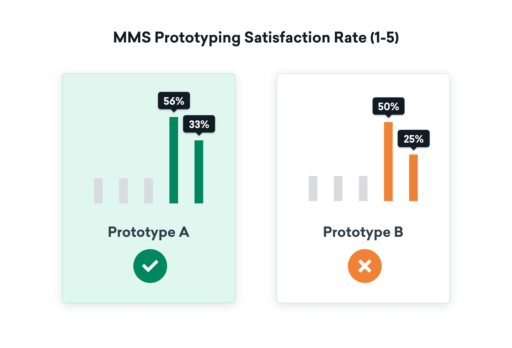 prototype satisfaction score