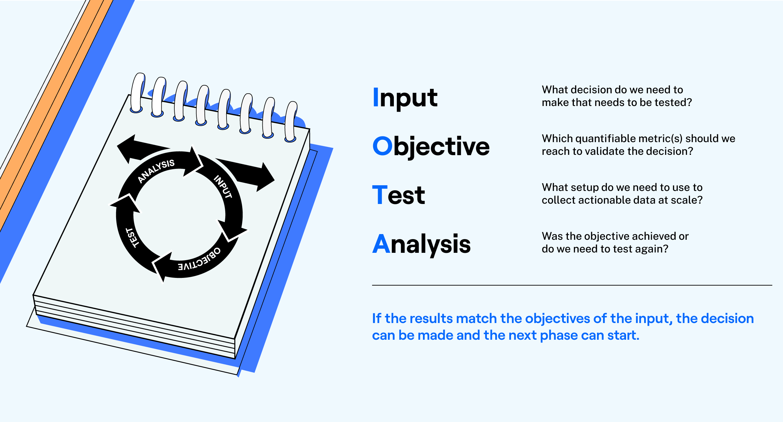 IOTA Input-Objective-Test-Analysis Model