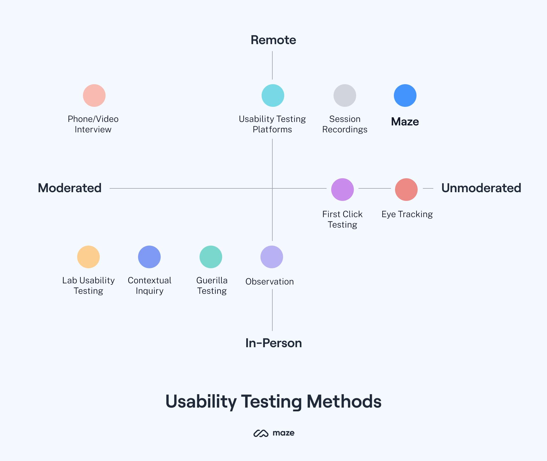 usability testing methods comparison chart