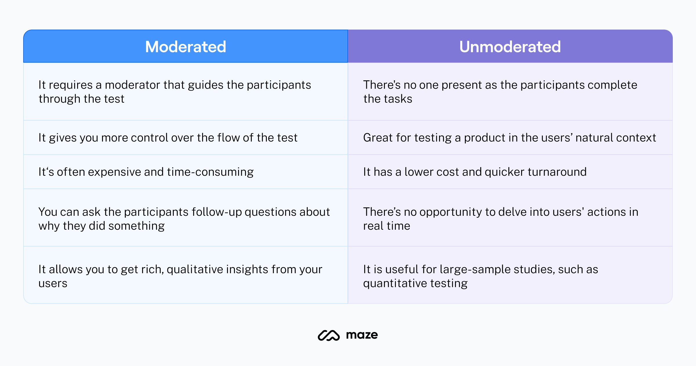 moderated vs unmoderated usability testing