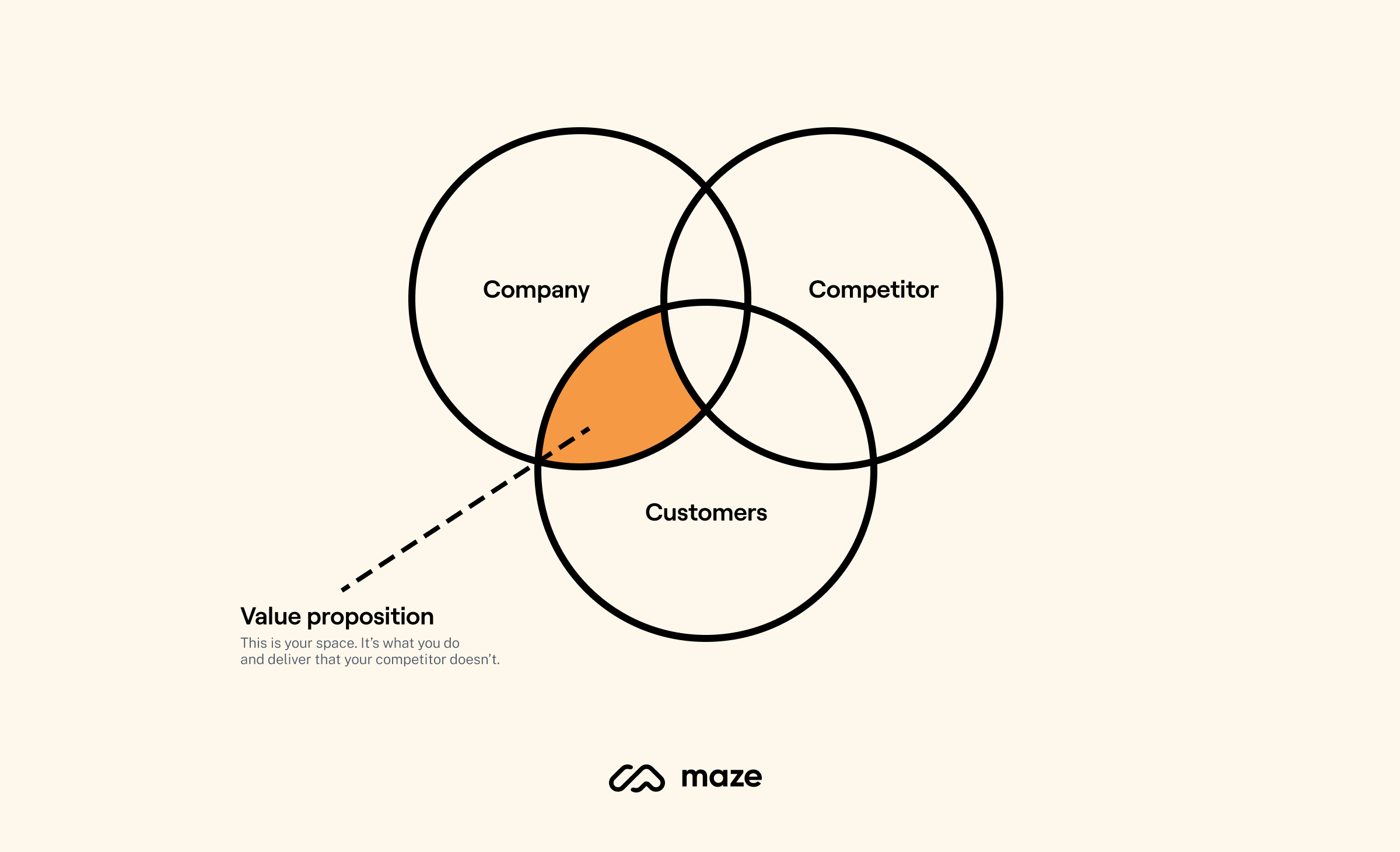 Value proposition explanation by Paul Campillo