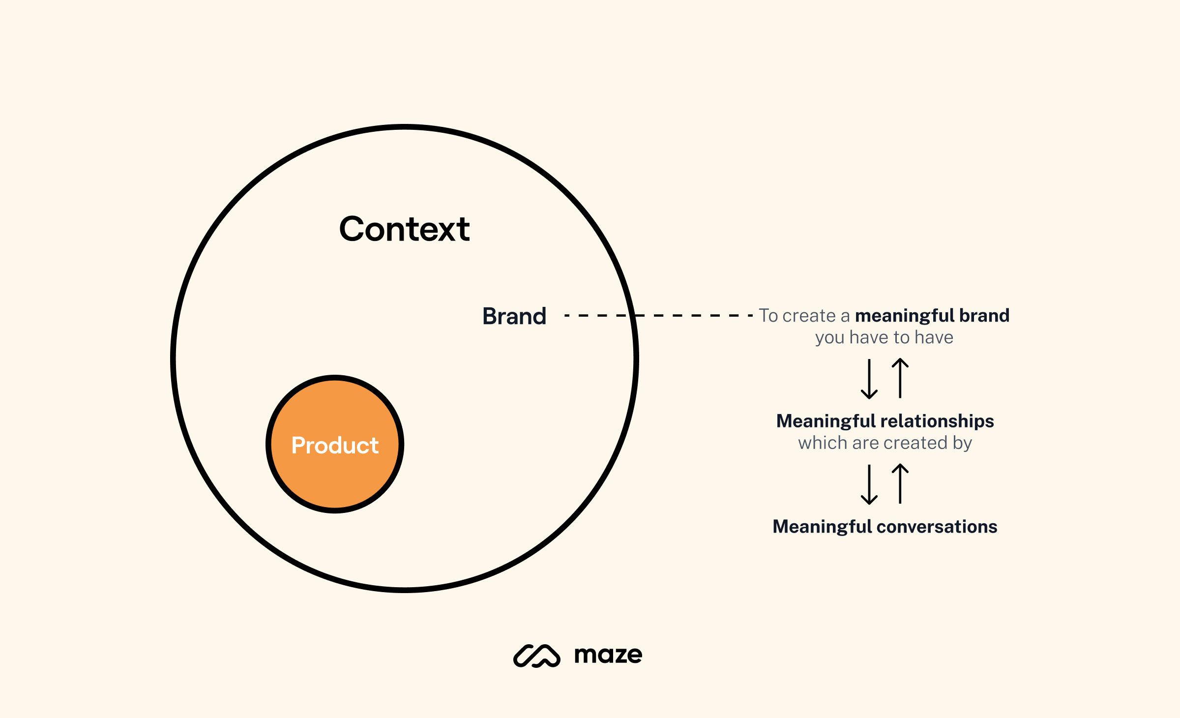 Building a meaningful brand
