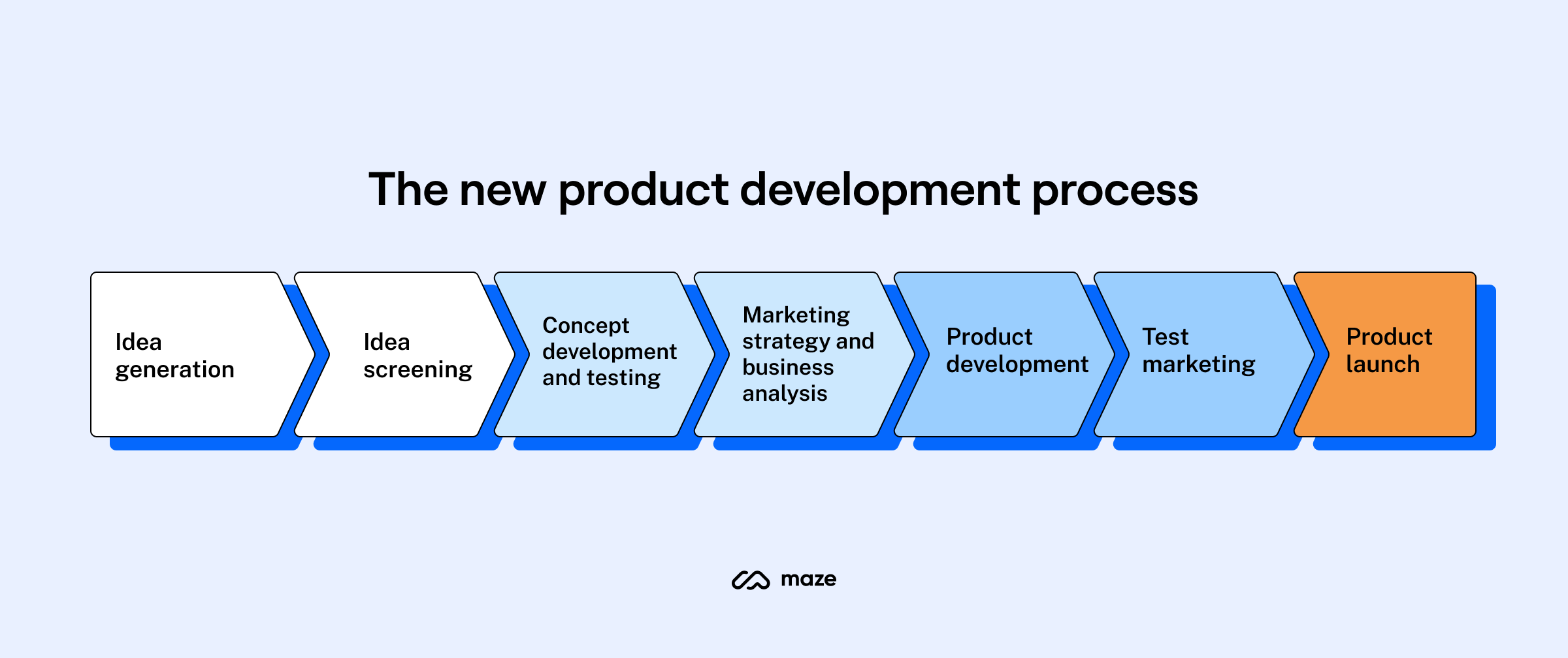 new-product-development-stages