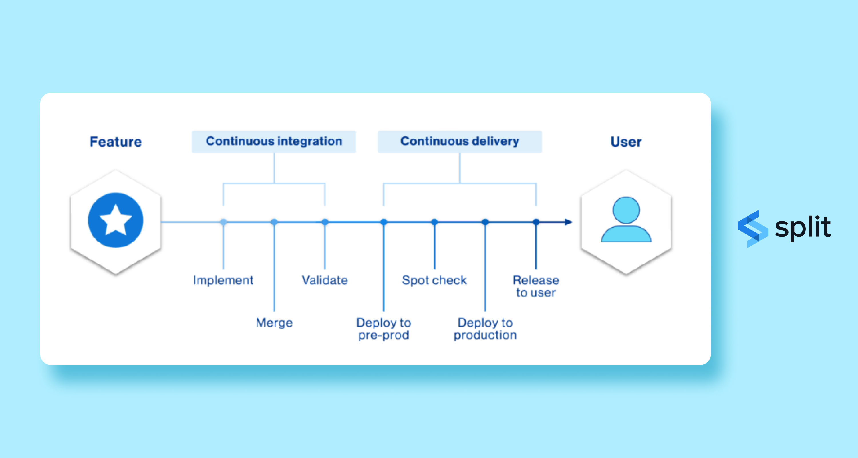 product-management-tool-split